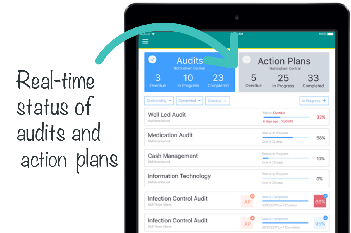Real time status of audits and action plans